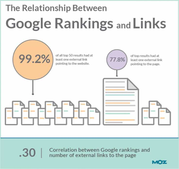 external linking as described from MOZ