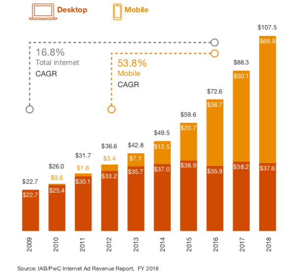 Mobile advertisement and revenue